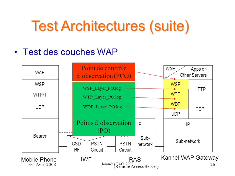 Test Architectures (suite)