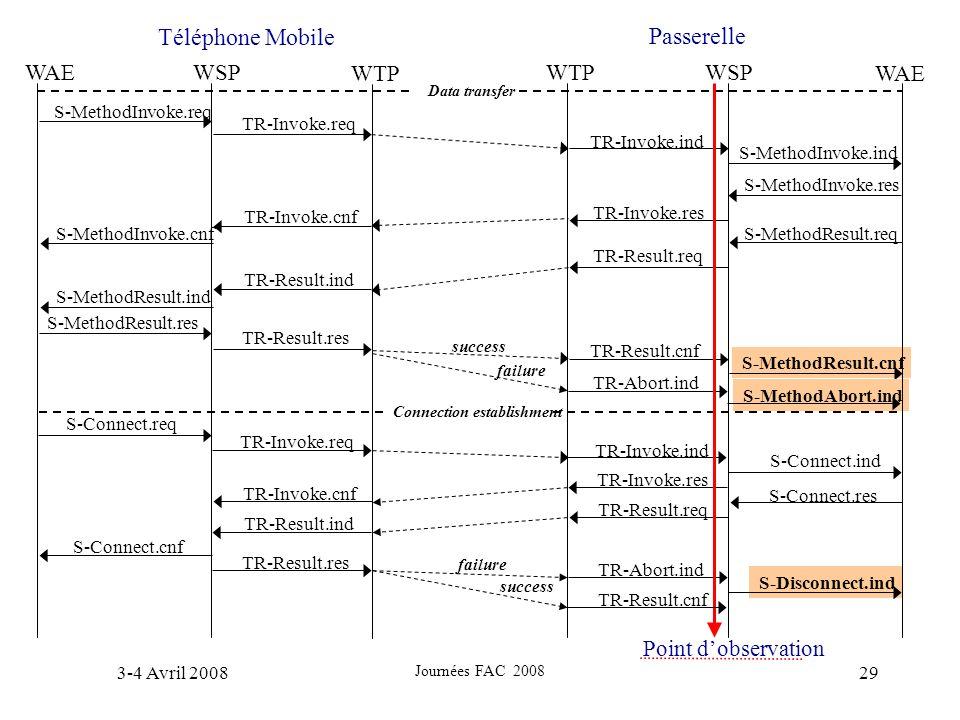 Téléphone Mobile Passerelle WSP WTP WAE Point d'observation