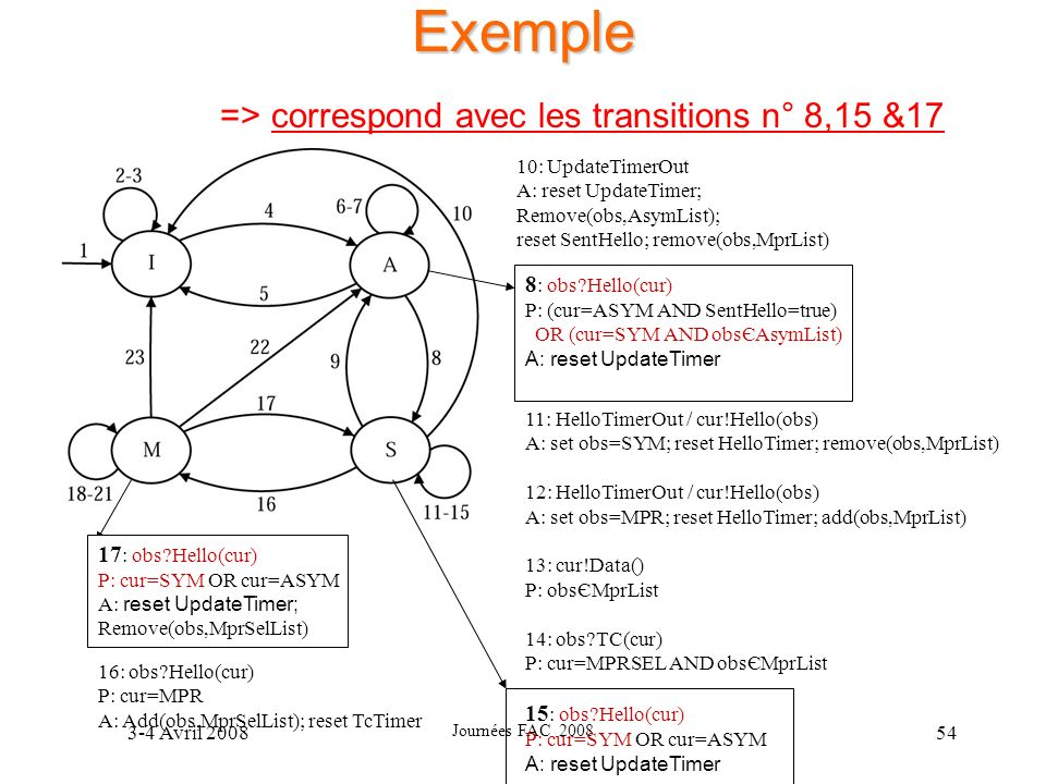 Exemple => correspond avec les transitions n° 8,15 &17