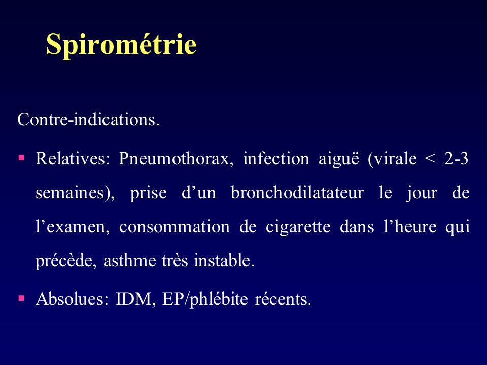 Spirométrie Contre-indications.