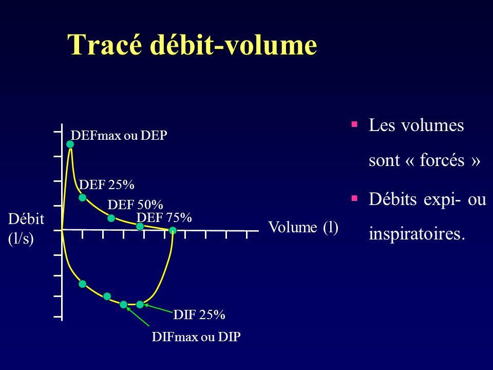 Tracé débit-volume Les volumes sont « forcés »