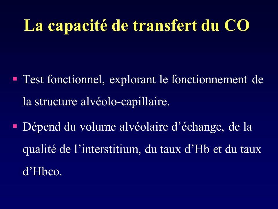 La capacité de transfert du CO