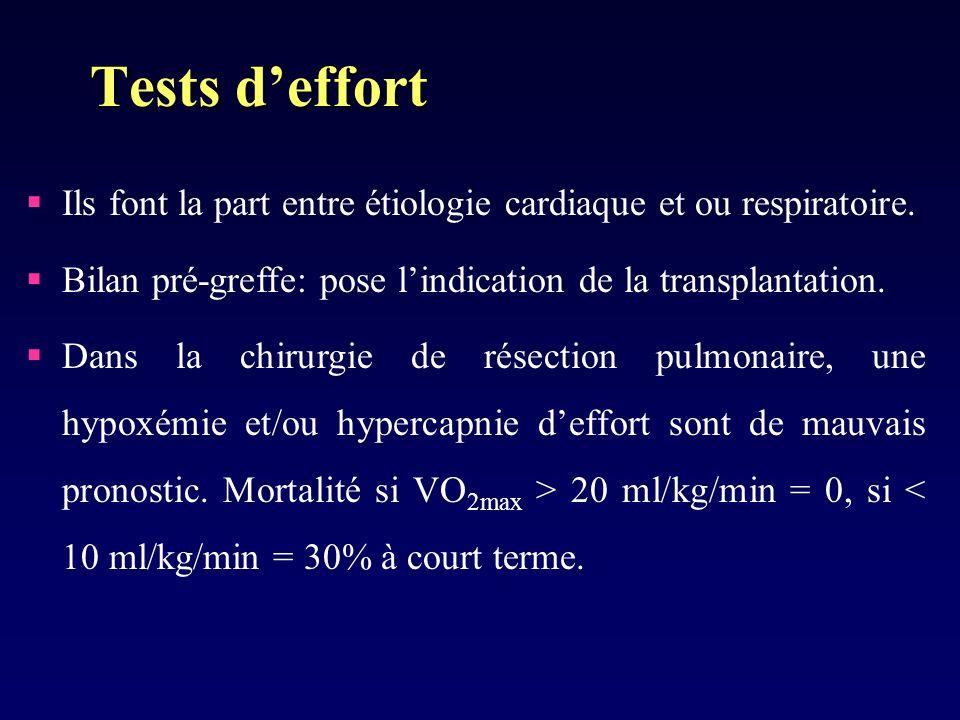 Tests d'effort Ils font la part entre étiologie cardiaque et ou respiratoire. Bilan pré-greffe: pose l'indication de la transplantation.