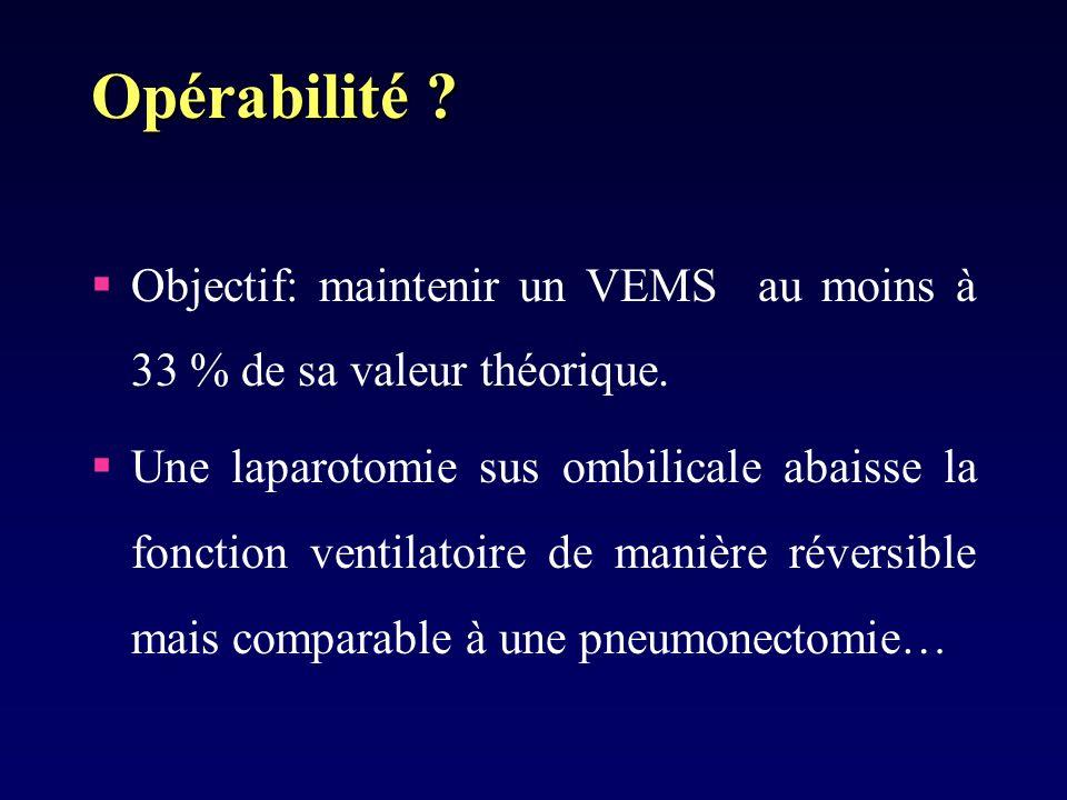 Opérabilité Objectif: maintenir un VEMS au moins à 33 % de sa valeur théorique.