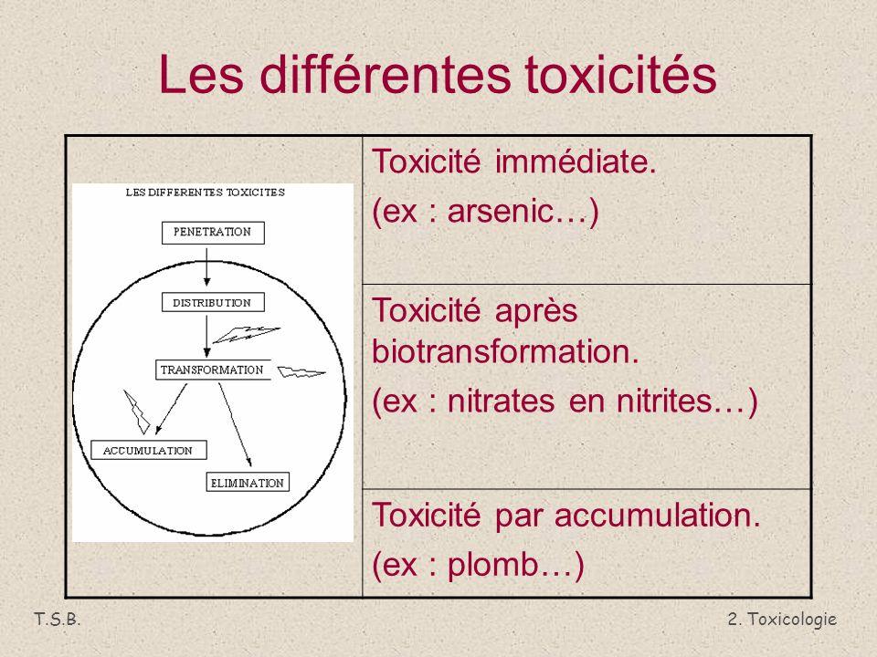 Les différentes toxicités