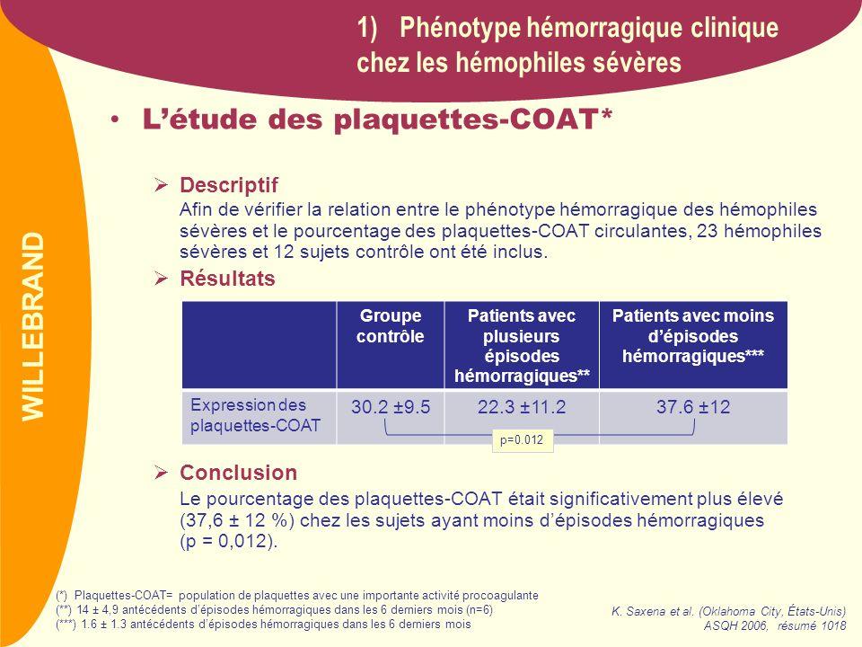 Phénotype hémorragique clinique chez les hémophiles sévères