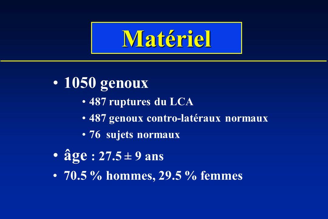 Matériel 1050 genoux âge : 27.5 ± 9 ans 70.5 % hommes, 29.5 % femmes