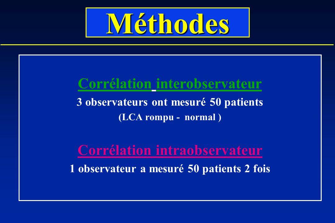 Méthodes Corrélation interobservateur Corrélation intraobservateur