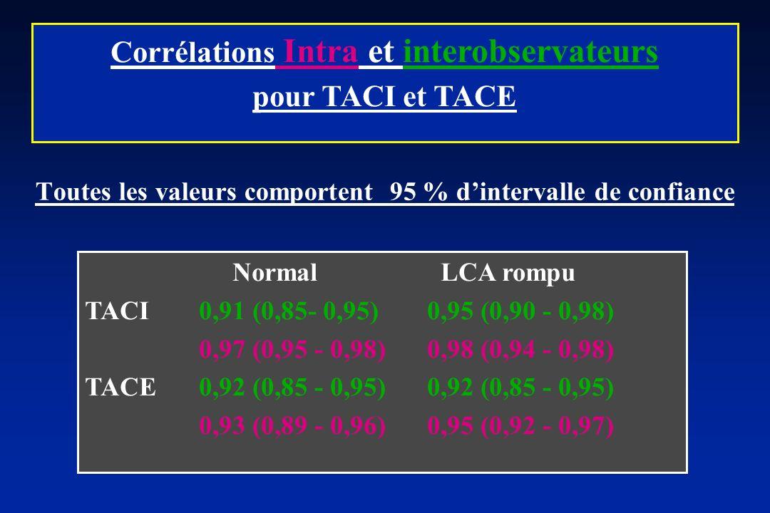 Corrélations Intra et interobservateurs pour TACI et TACE