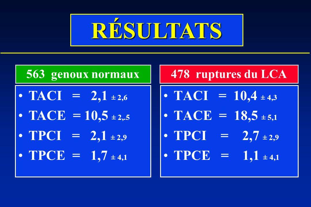 RÉSULTATS TACI = 2,1 ± 2,6 TACE = 10,5 ± 2,.5 TPCI = 2,1 ± 2,9