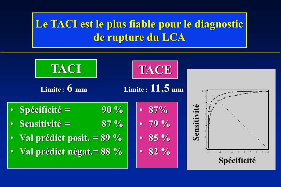 Le TACI est le plus fiable pour le diagnostic de rupture du LCA