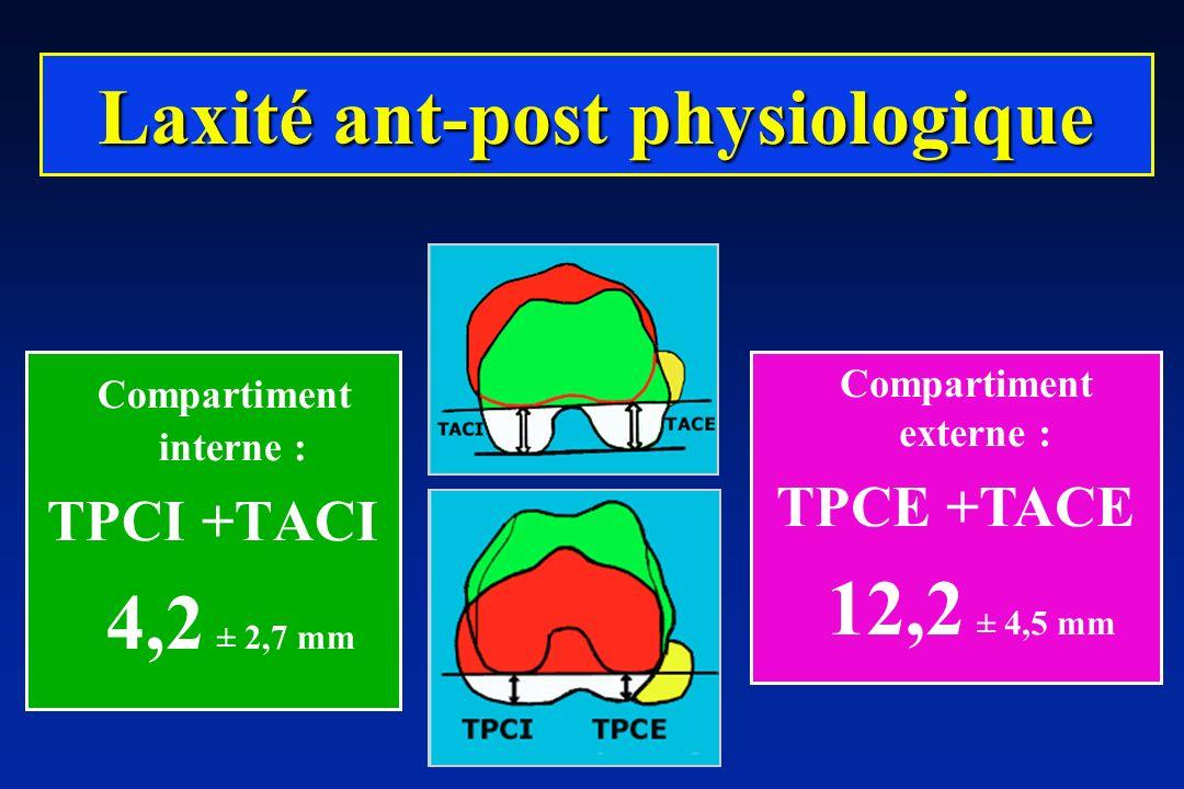Laxité ant-post physiologique