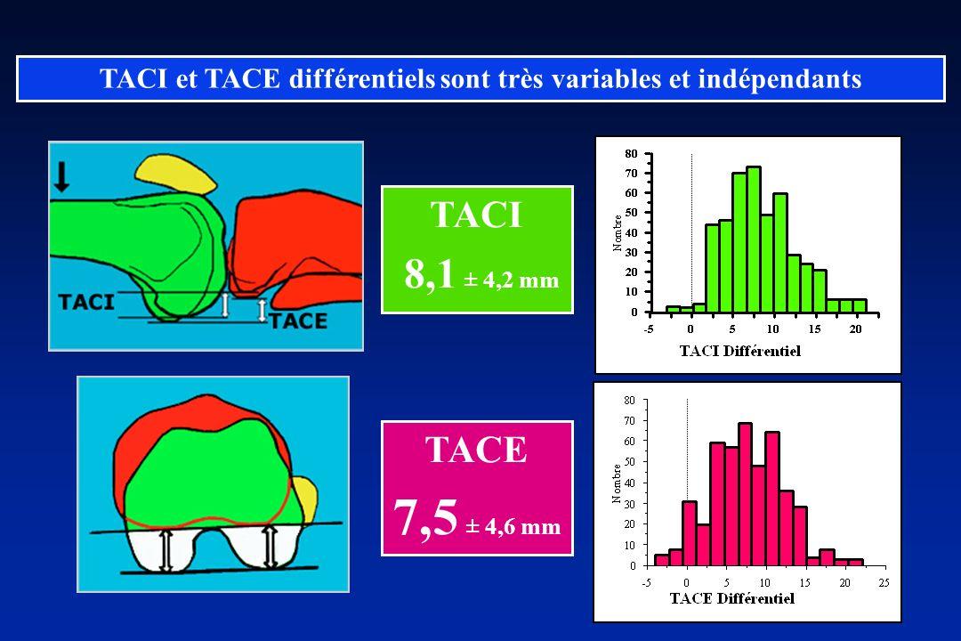 TACI et TACE différentiels sont très variables et indépendants