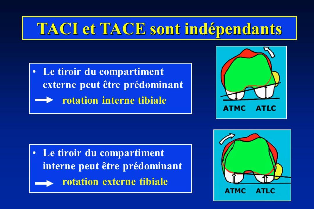 TACI et TACE sont indépendants
