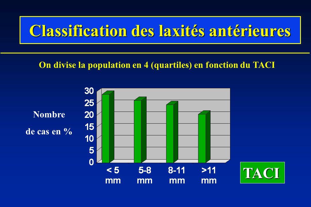 Classification des laxités antérieures