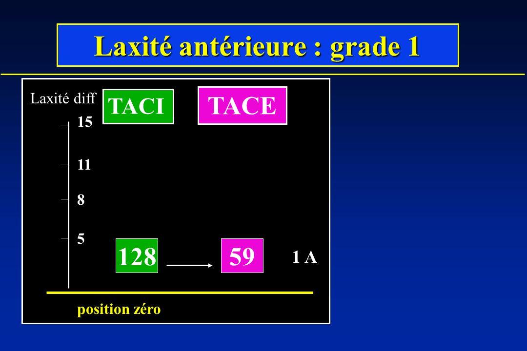 Laxité antérieure : grade 1
