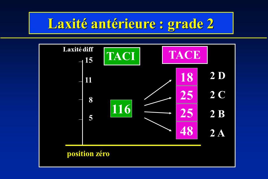 Laxité antérieure : grade 2