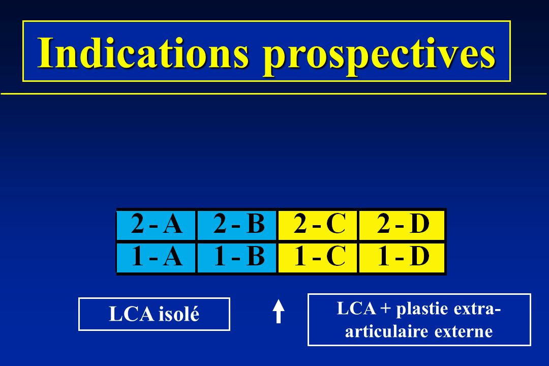 Indications prospectives LCA + plastie extra-articulaire externe