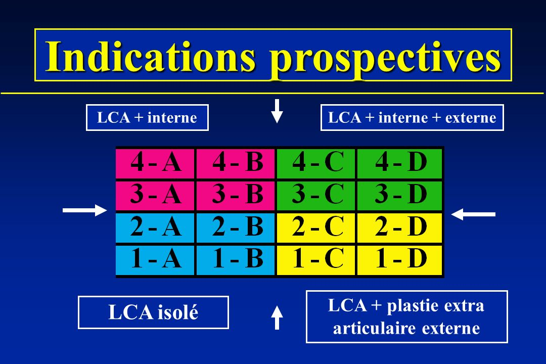 Indications prospectives LCA + plastie extra articulaire externe