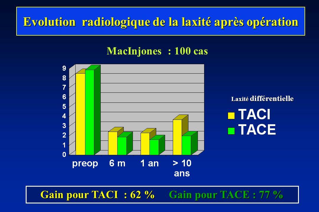 Evolution radiologique de la laxité après opération