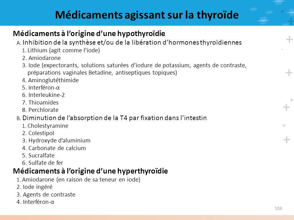 Médicaments agissant sur la thyroïde