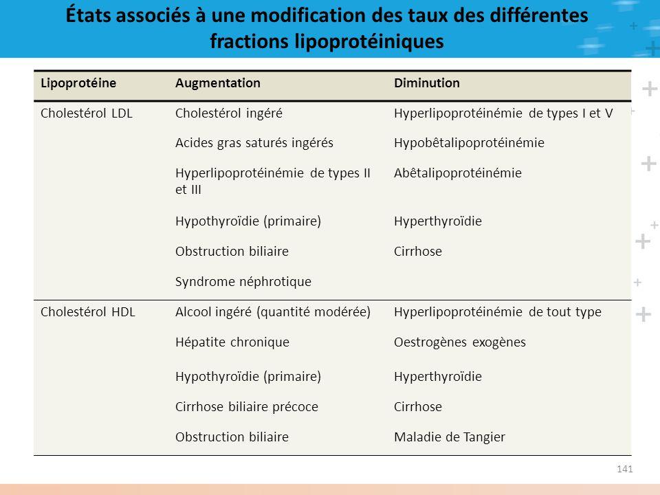 États associés à une modification des taux des différentes fractions lipoprotéiniques