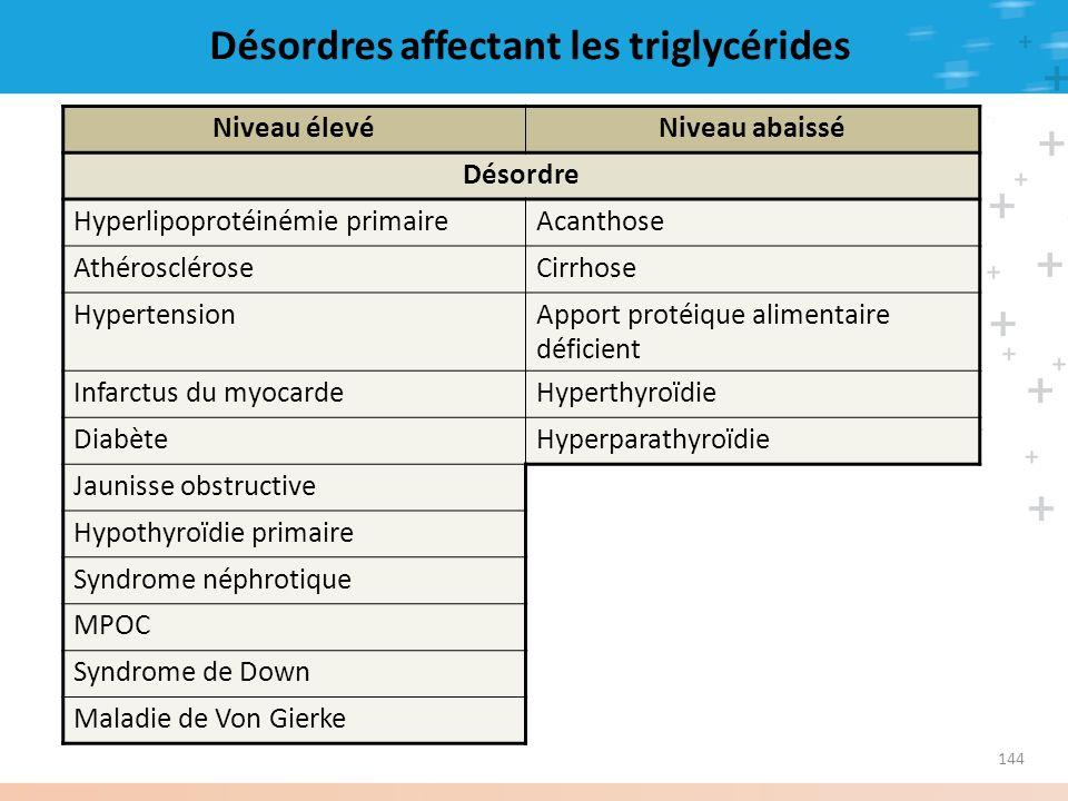 Désordres affectant les triglycérides