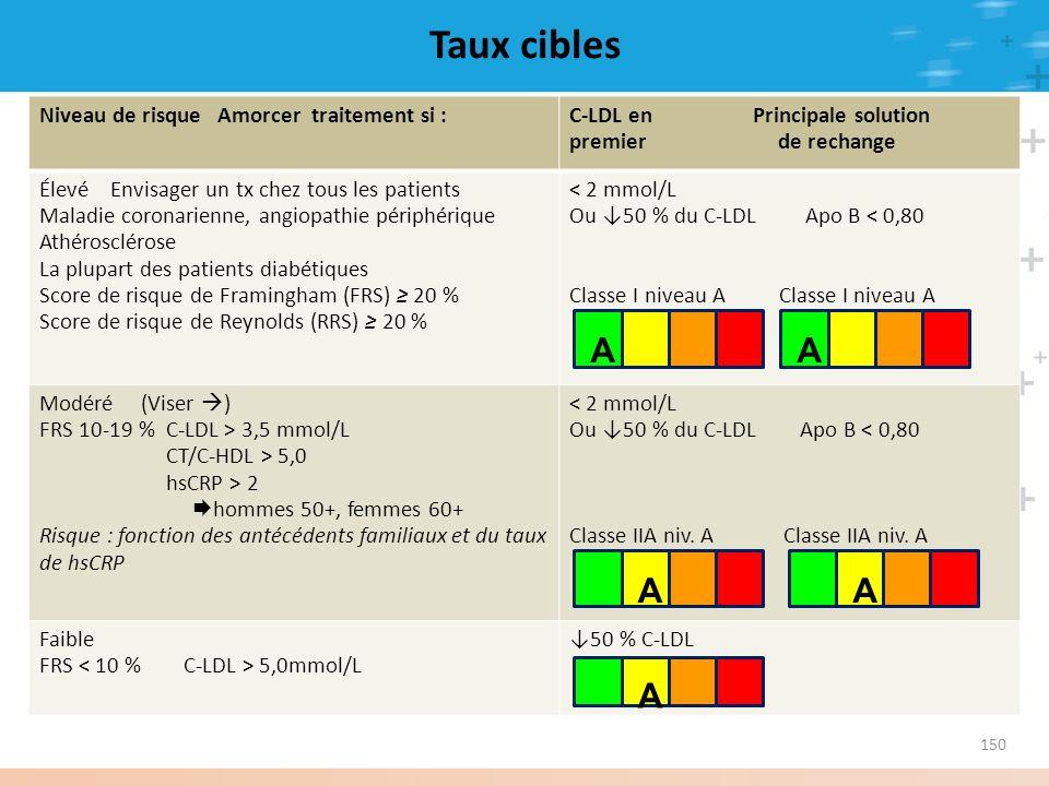 Taux cibles A A A A A Niveau de risque Amorcer traitement si :