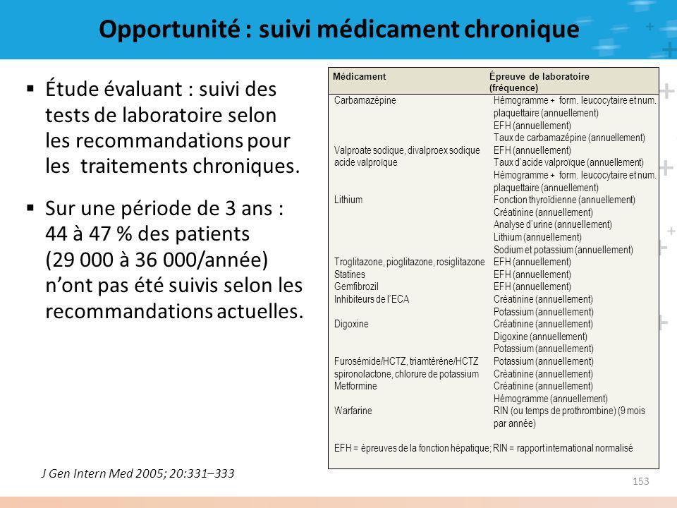 Opportunité : suivi médicament chronique