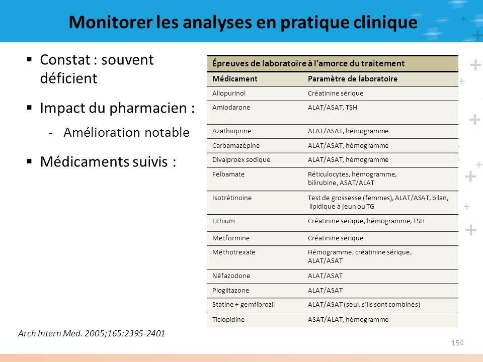 Monitorer les analyses en pratique clinique