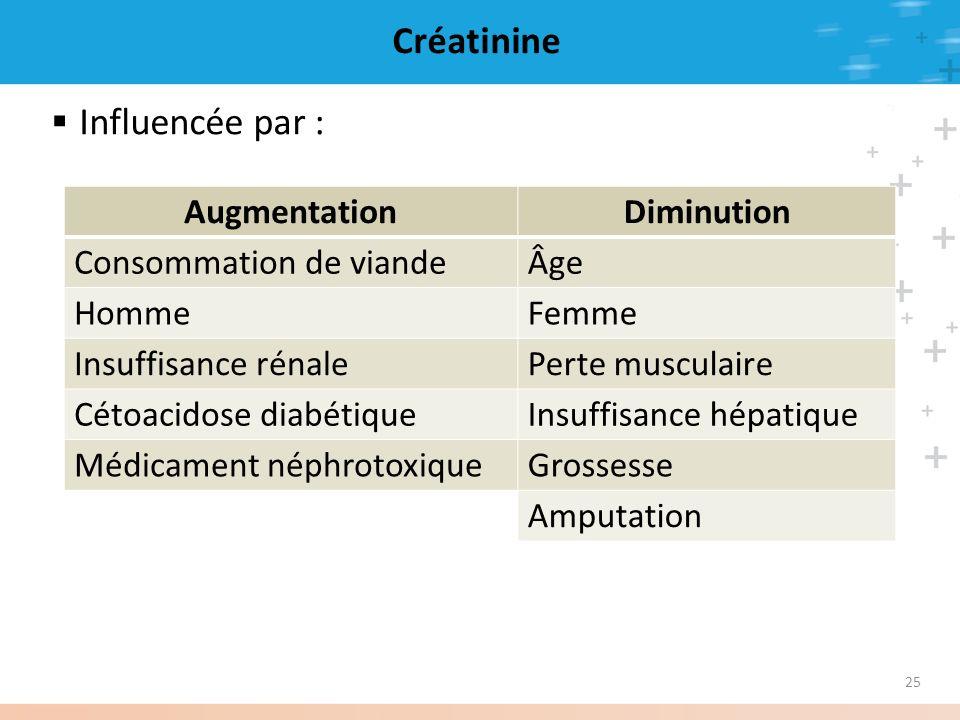 Créatinine Influencée par : Augmentation Diminution