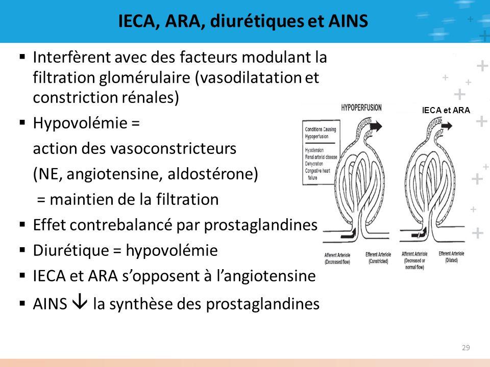 IECA, ARA, diurétiques et AINS