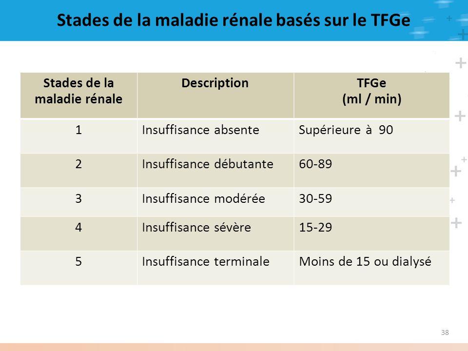 Stades de la maladie rénale basés sur le TFGe