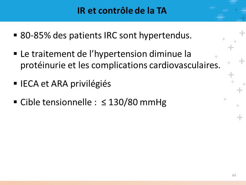 80-85% des patients IRC sont hypertendus.