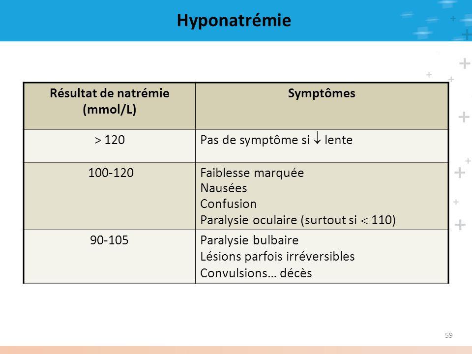 Hyponatrémie Résultat de natrémie (mmol/L) Symptômes > 120