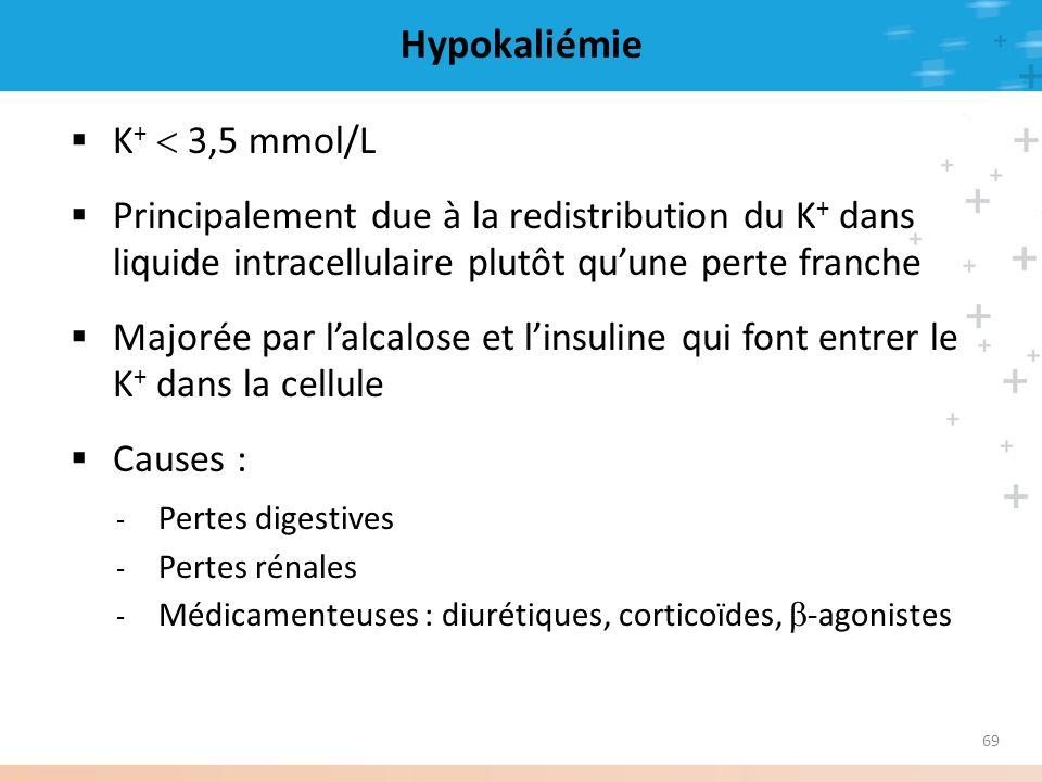 Hypokaliémie K+  3,5 mmol/L