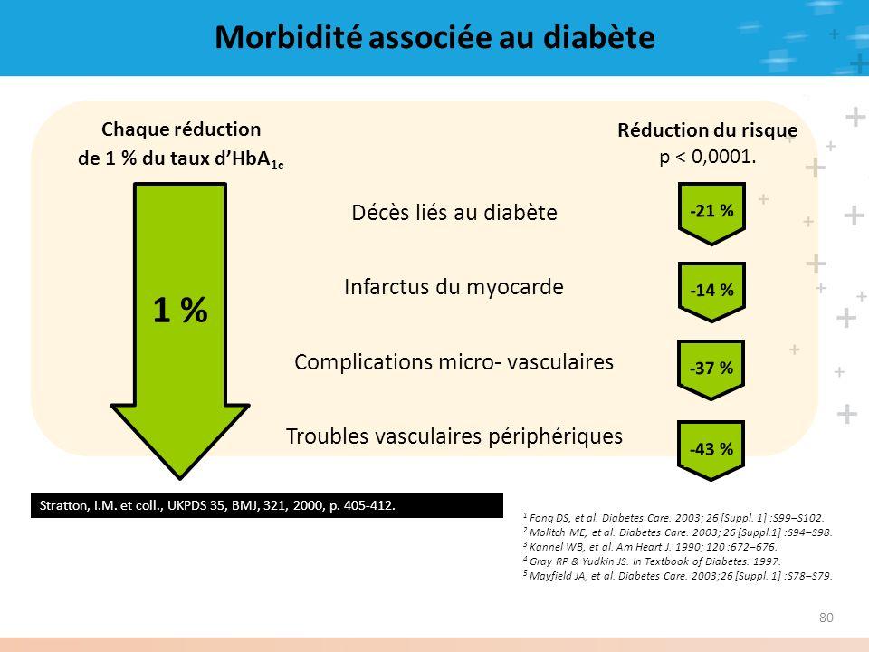 Morbidité associée au diabète