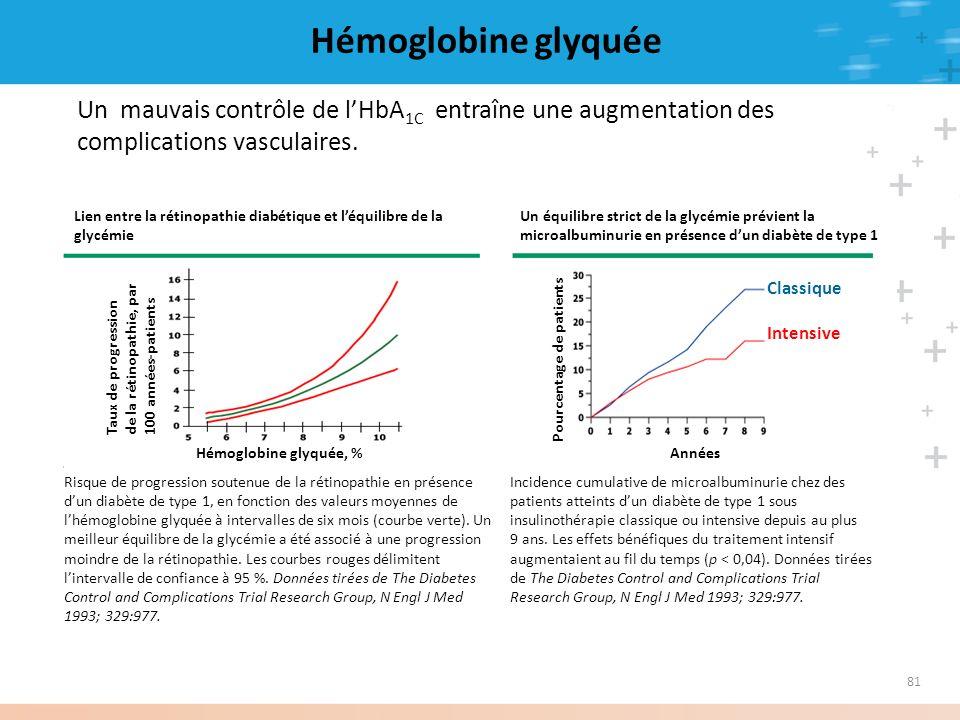 Hémoglobine glyquée Un mauvais contrôle de l'HbA1C entraîne une augmentation des complications vasculaires.