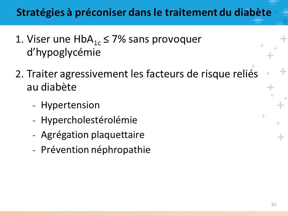 Stratégies à préconiser dans le traitement du diabète
