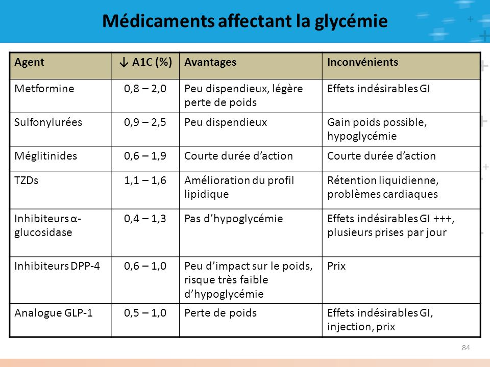 Médicaments affectant la glycémie