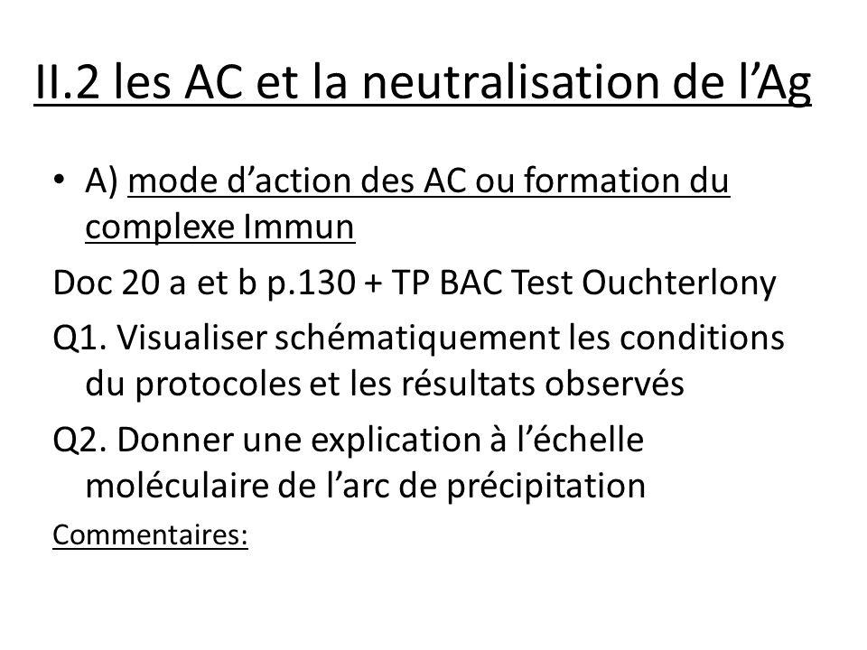 II.2 les AC et la neutralisation de l'Ag