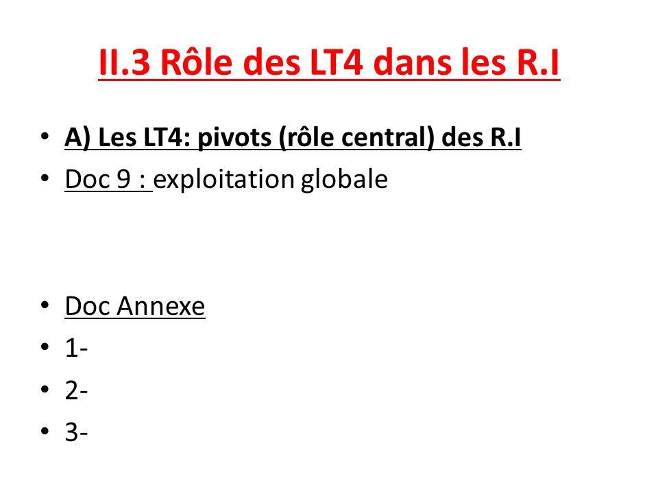 II.3 Rôle des LT4 dans les R.I