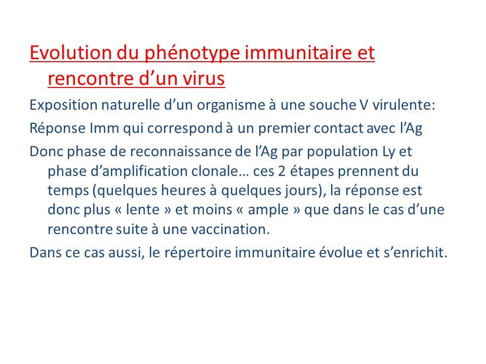 Evolution du phénotype immunitaire et rencontre d'un virus