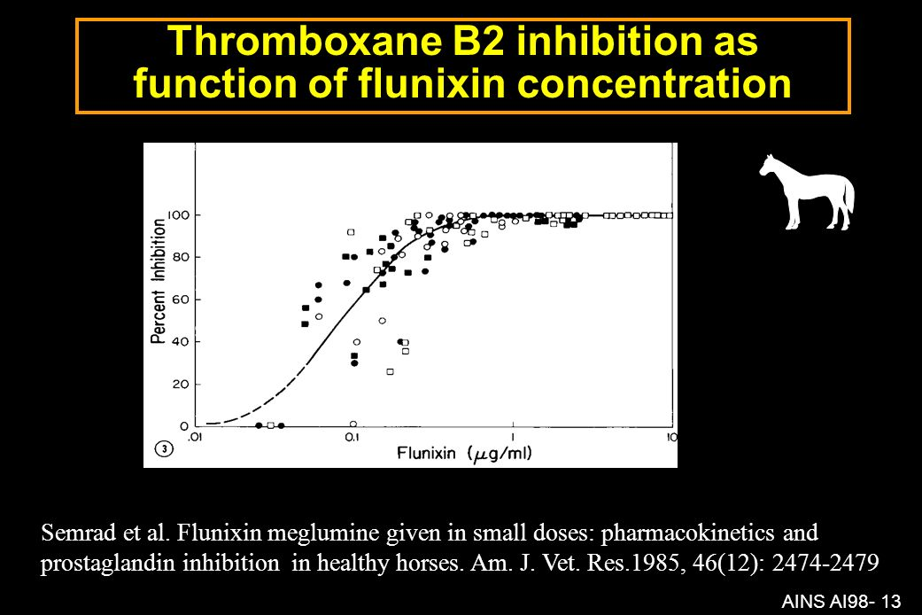 Thromboxane B2 inhibition as function of flunixin concentration