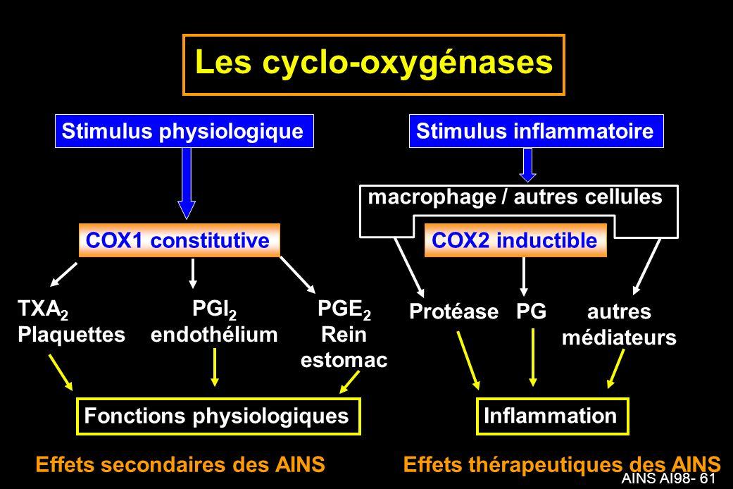 Les cyclo-oxygénases Stimulus physiologique Stimulus inflammatoire