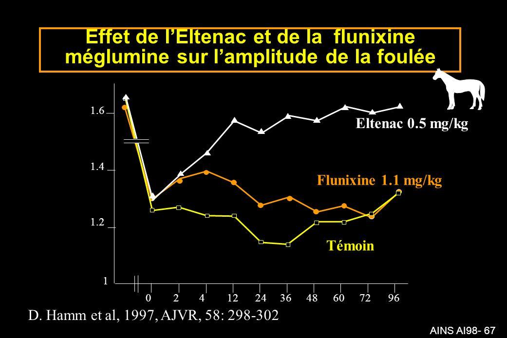 Effet de l'Eltenac et de la flunixine méglumine sur l'amplitude de la foulée