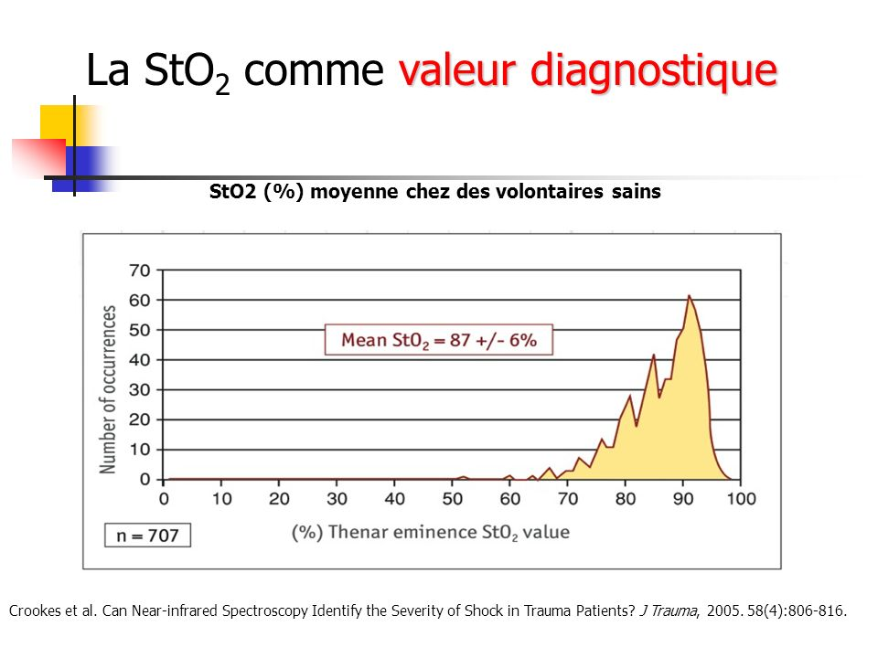 StO2 (%) moyenne chez des volontaires sains