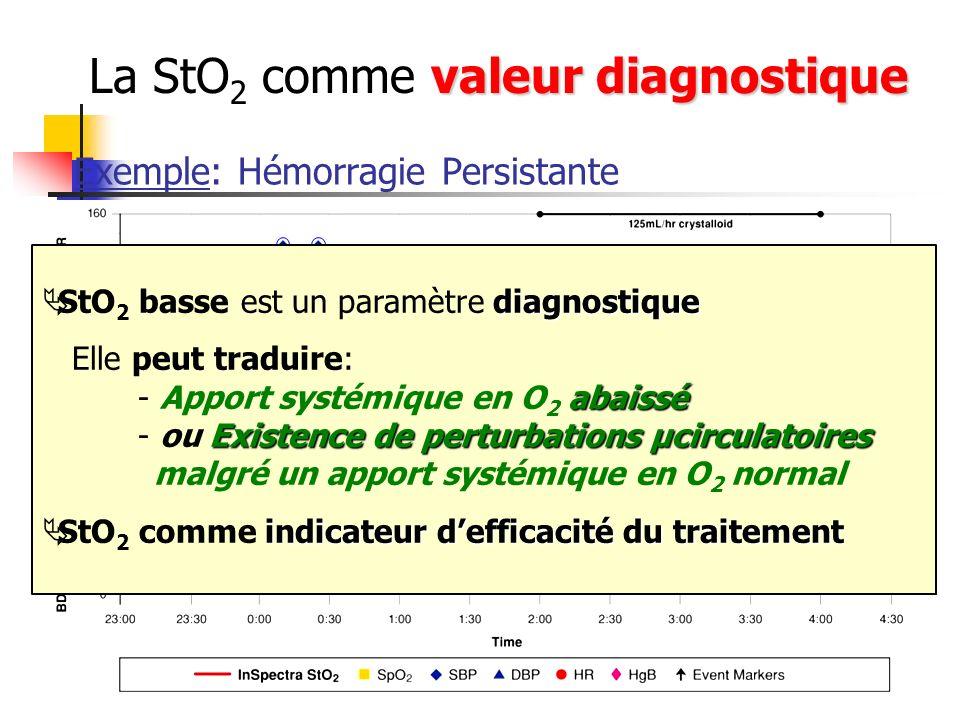 Exemple: Hémorragie Persistante