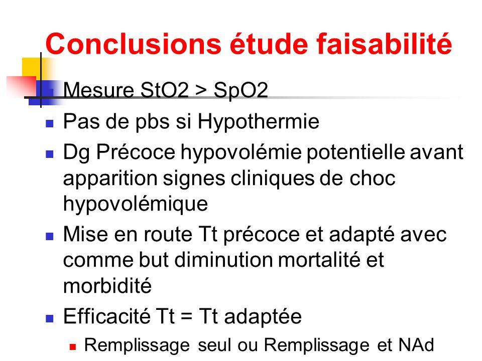 Conclusions étude faisabilité