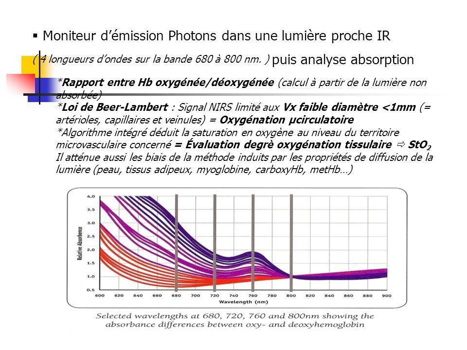  Moniteur d'émission Photons dans une lumière proche IR
